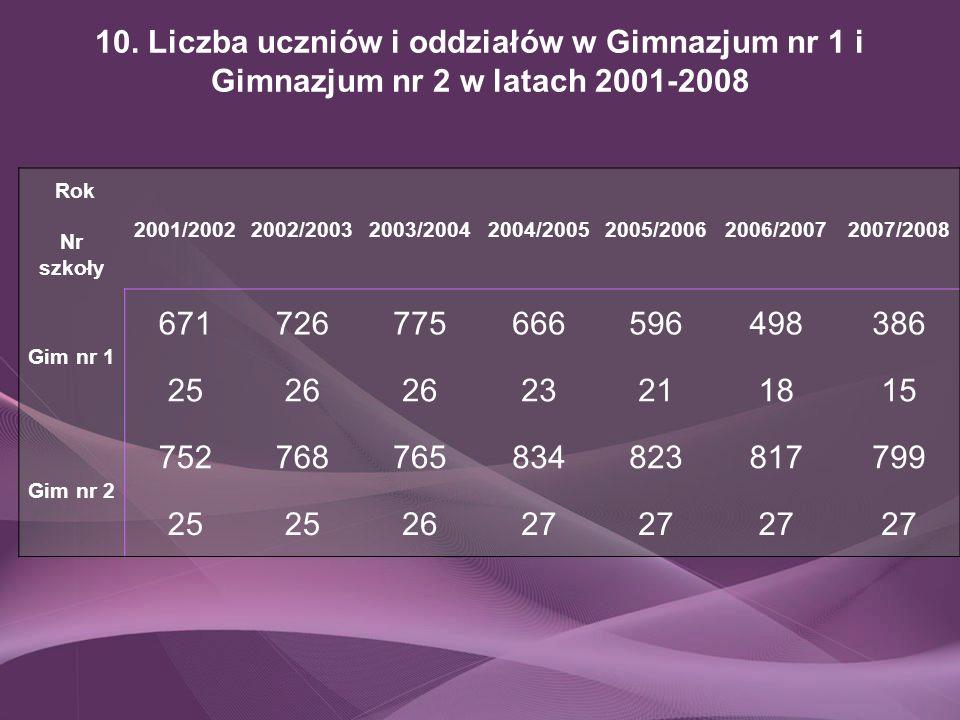 10. Liczba uczniów i oddziałów w Gimnazjum nr 1 i Gimnazjum nr 2 w latach 2001-2008 Rok Nr szkoły 2001/20022002/20032003/20042004/20052005/20062006/20