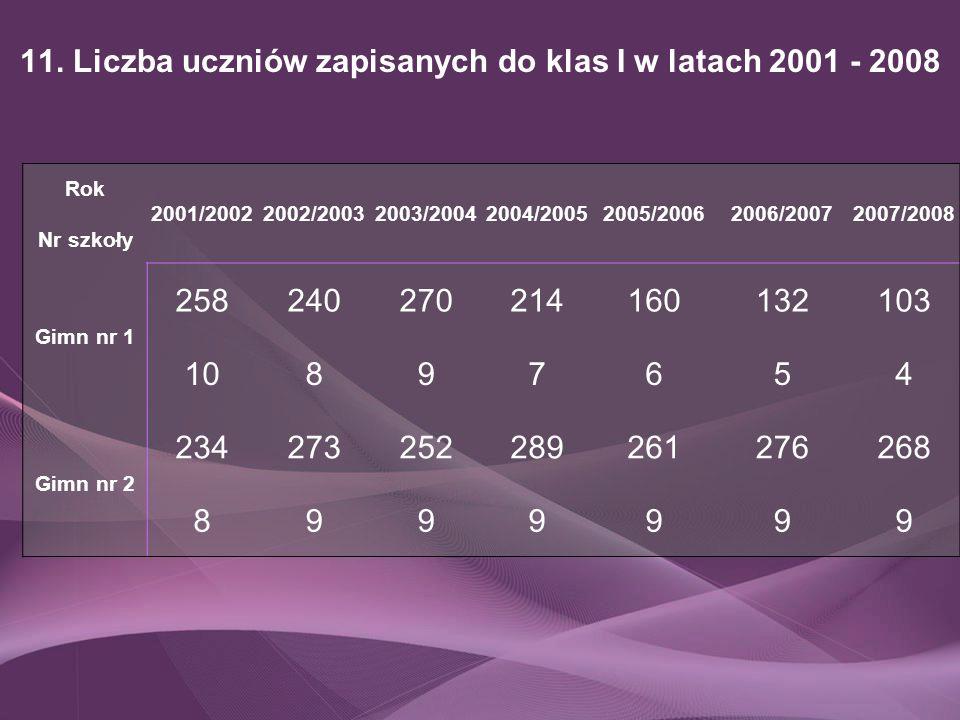 11. Liczba uczniów zapisanych do klas I w latach 2001 - 2008 Rok Nr szkoły 2001/20022002/20032003/20042004/20052005/20062006/20072007/2008 Gimn nr 1 2