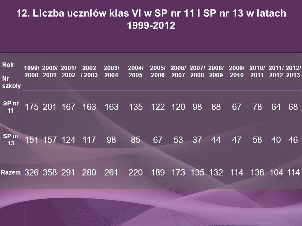 12. Liczba uczniów klas VI w SP nr 11 i SP nr 13 w latach 1999-2012 Rok Nr szkoły 1999/ 2000 2000/ 2001 2001/ 2002 / 2003 2003/ 2004 2004/ 2005 2005/