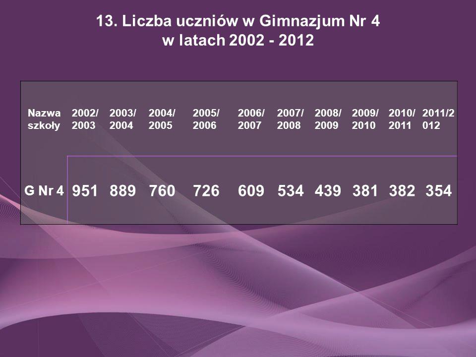 13. Liczba uczniów w Gimnazjum Nr 4 w latach 2002 - 2012 Nazwa szkoły 2002/ 2003 2003/ 2004 2004/ 2005 2005/ 2006 2006/ 2007 2007/ 2008 2008/ 2009 200