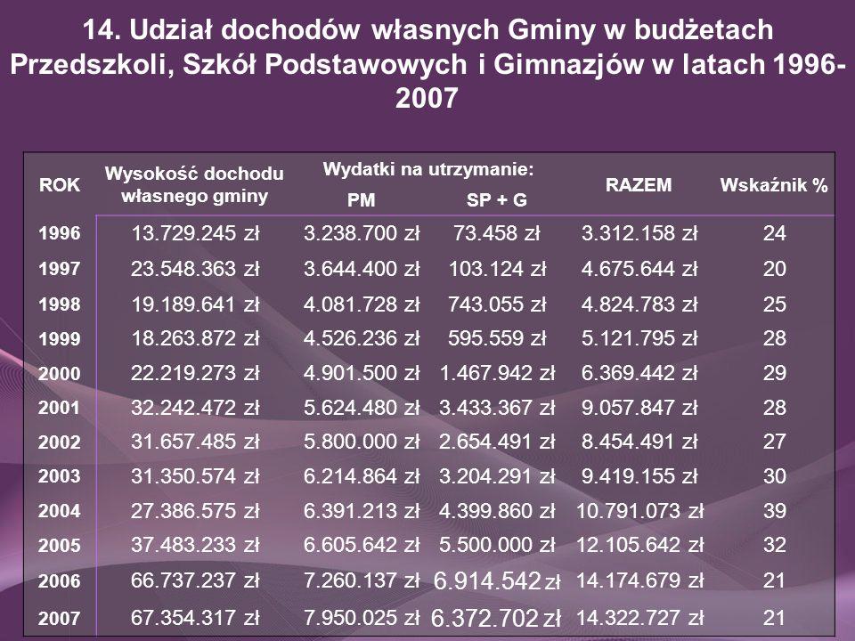 14. Udział dochodów własnych Gminy w budżetach Przedszkoli, Szkół Podstawowych i Gimnazjów w latach 1996- 2007 ROK Wysokość dochodu własnego gminy Wyd