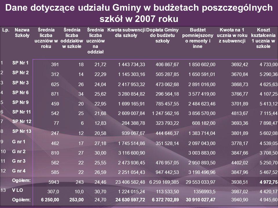 Dane dotyczące udziału Gminy w budżetach poszczególnych szkół w 2007 roku Lp.Nazwa Szkoły Średnia liczba uczniów w roku Średnia liczba oddziałów w szk