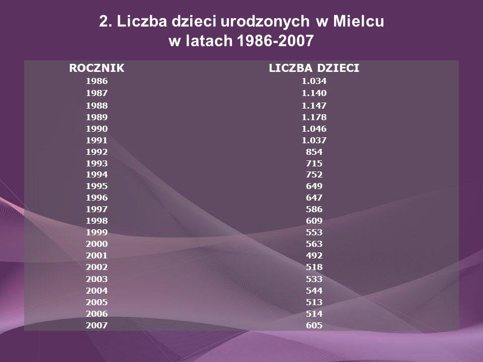2. Liczba dzieci urodzonych w Mielcu w latach 1986-2007 ROCZNIKLICZBA DZIECI 19861.034 19871.140 19881.147 19891.178 19901.046 19911.037 1992854 19937