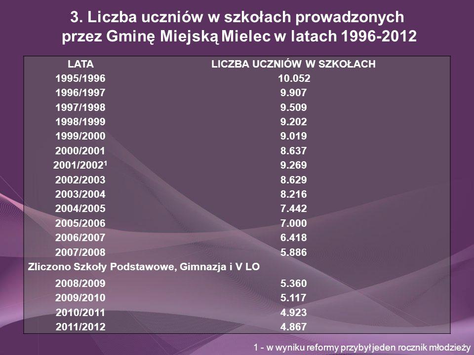 3. Liczba uczniów w szkołach prowadzonych przez Gminę Miejską Mielec w latach 1996-2012 LATALICZBA UCZNIÓW W SZKOŁACH 1995/1996 10.052 1996/19979.907