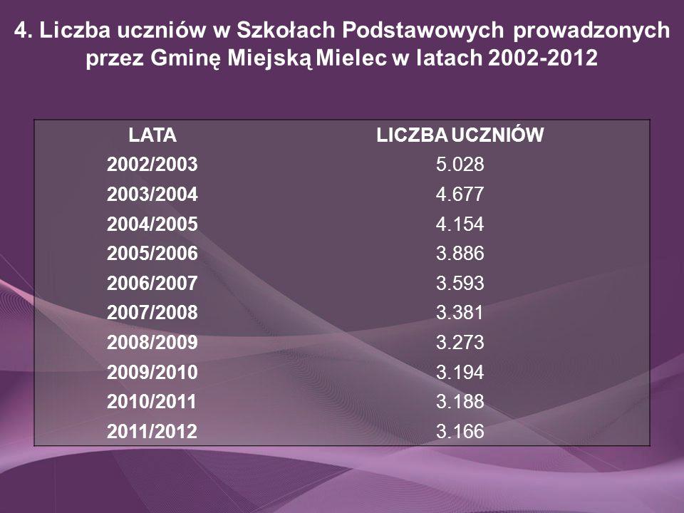 4. Liczba uczniów w Szkołach Podstawowych prowadzonych przez Gminę Miejską Mielec w latach 2002-2012 LATALICZBA UCZNIÓW 2002/20035.028 2003/20044.677