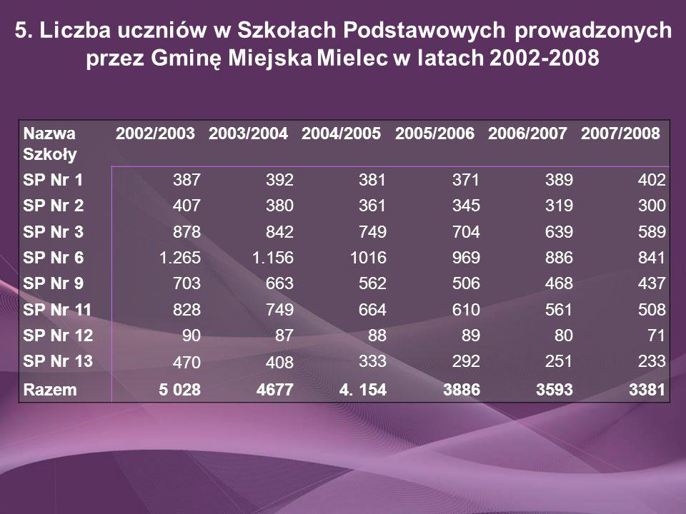 5. Liczba uczniów w Szkołach Podstawowych prowadzonych przez Gminę Miejska Mielec w latach 2002-2008 Nazwa Szkoły 2002/20032003/20042004/20052005/2006