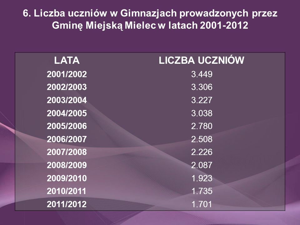 6. Liczba uczniów w Gimnazjach prowadzonych przez Gminę Miejską Mielec w latach 2001-2012 LATALICZBA UCZNIÓW 2001/20023.449 2002/20033.306 2003/20043.