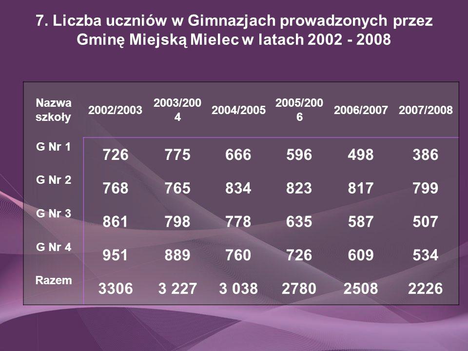 7. Liczba uczniów w Gimnazjach prowadzonych przez Gminę Miejską Mielec w latach 2002 - 2008 Nazwa szkoły 2002/2003 2003/200 4 2004/2005 2005/200 6 200