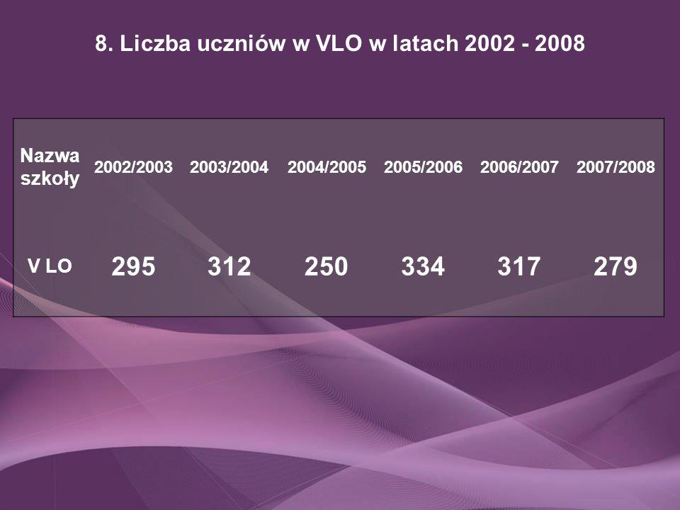 8. Liczba uczniów w VLO w latach 2002 - 2008 Nazwa szkoły 2002/20032003/20042004/20052005/20062006/20072007/2008 V LO 295312250334317279