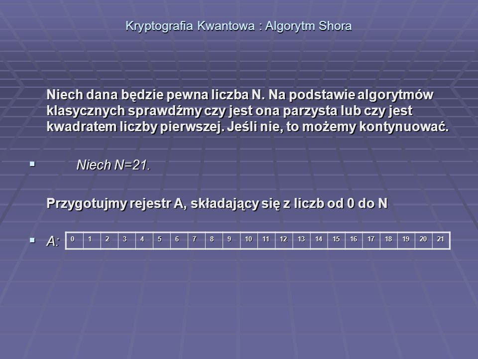 Niech dana będzie pewna liczba N. Na podstawie algorytmów klasycznych sprawdźmy czy jest ona parzysta lub czy jest kwadratem liczby pierwszej. Jeśli n