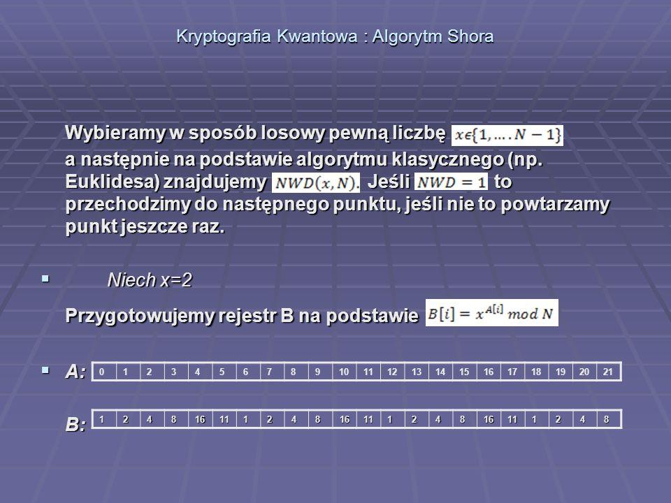 Wybieramy w sposób losowy pewną liczbę a następnie na podstawie algorytmu klasycznego (np. Euklidesa) znajdujemy Jeśli to przechodzimy do następnego p