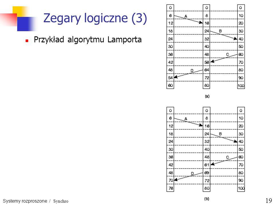Systemy rozproszone / Synchro 19 Zegary logiczne (3) Przykład algorytmu Lamporta