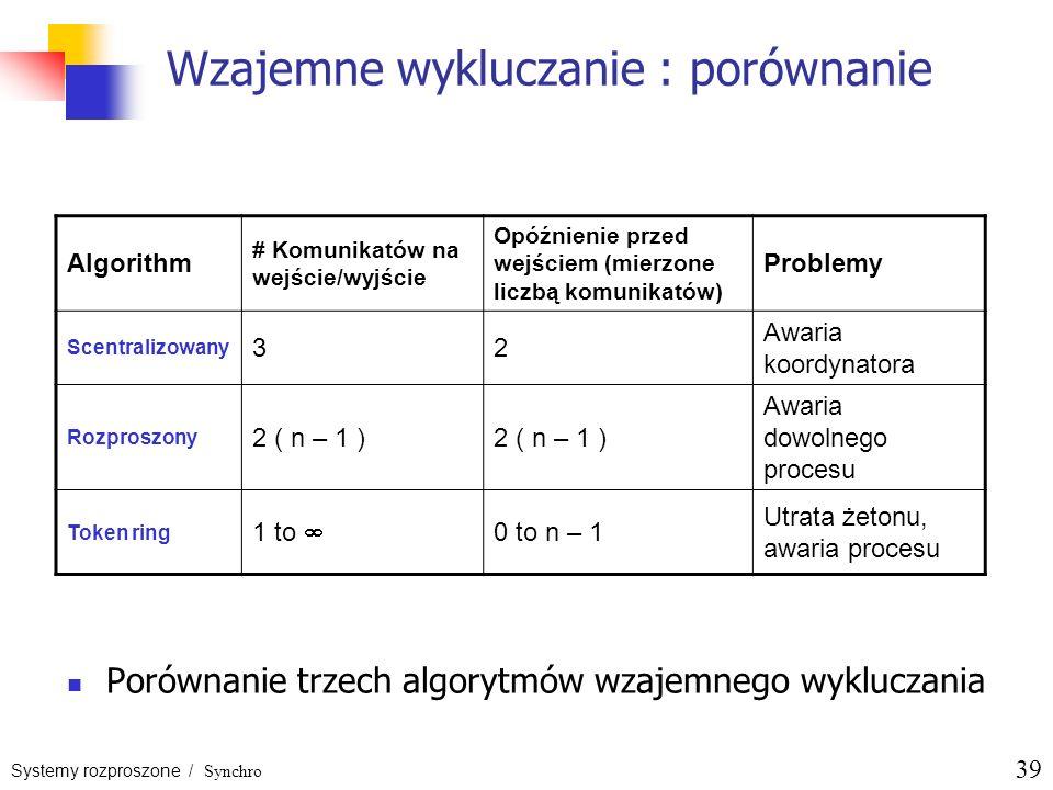 Systemy rozproszone / Synchro 39 Wzajemne wykluczanie : porównanie Porównanie trzech algorytmów wzajemnego wykluczania Algorithm # Komunikatów na wejś