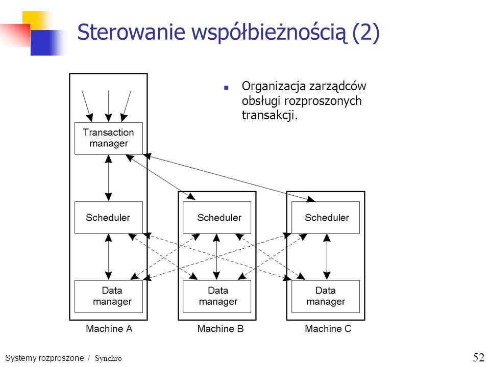 Systemy rozproszone / Synchro 52 Sterowanie współbieżnością (2) Organizacja zarządców obsługi rozproszonych transakcji.