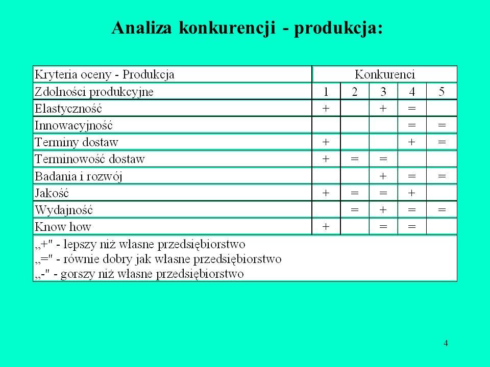 4 Analiza konkurencji - produkcja: