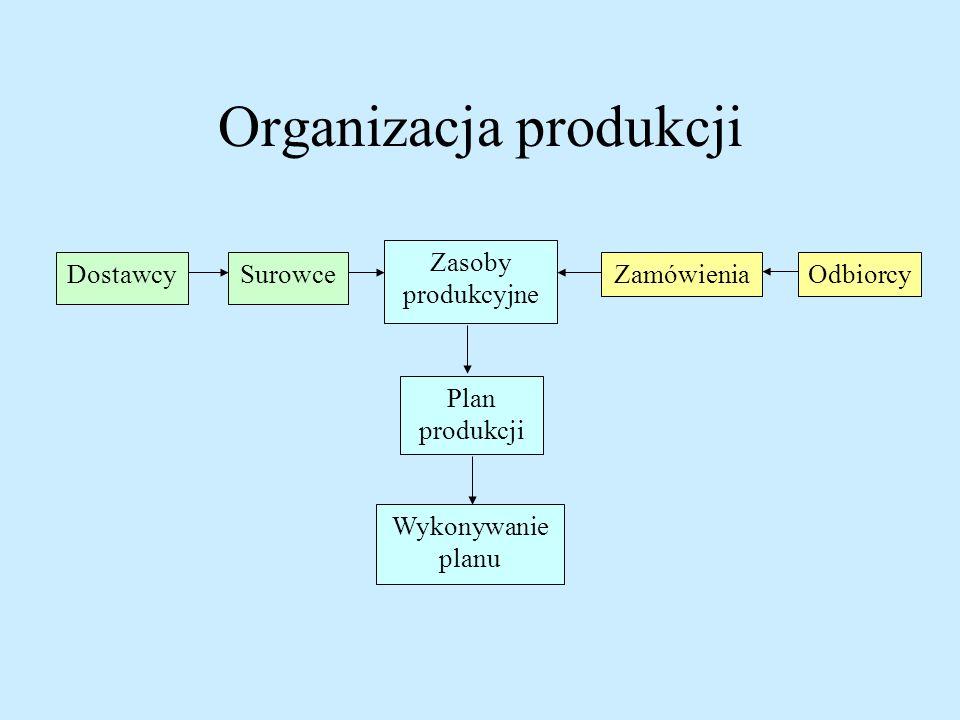 Organizacja produkcji Zasoby produkcyjne SurowceDostawcyZamówieniaOdbiorcy Plan produkcji Wykonywanie planu