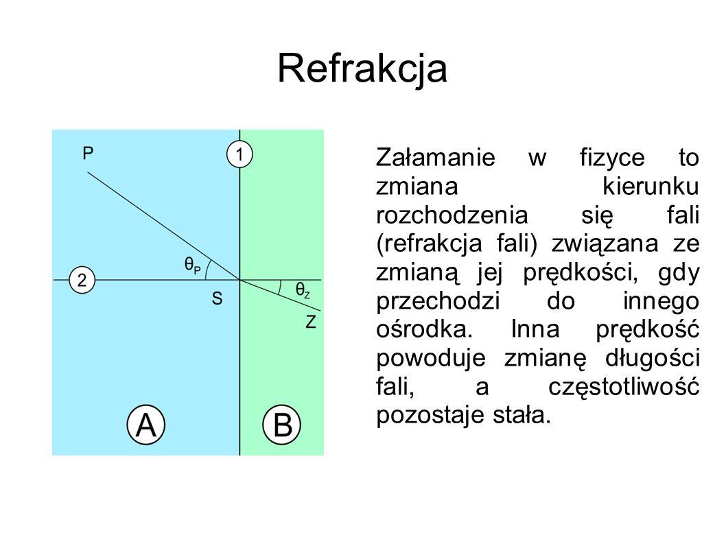 Refrakcja Załamanie w fizyce to zmiana kierunku rozchodzenia się fali (refrakcja fali) związana ze zmianą jej prędkości, gdy przechodzi do innego ośro