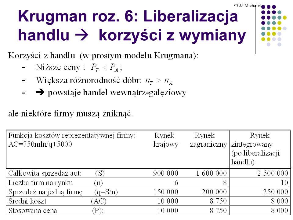 Krugman roz. 6: Przykład: równowaga na zintegrowanym rynku JJ Michałek