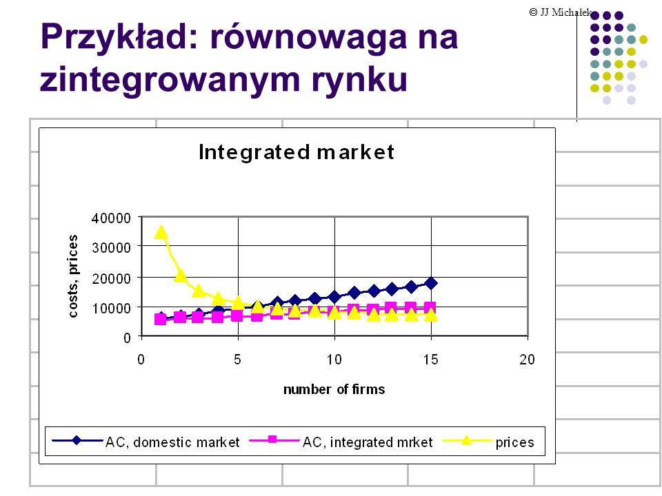 Krugman roz. 6: Liberalizacja handlu korzyści z wymiany JJ Michałek