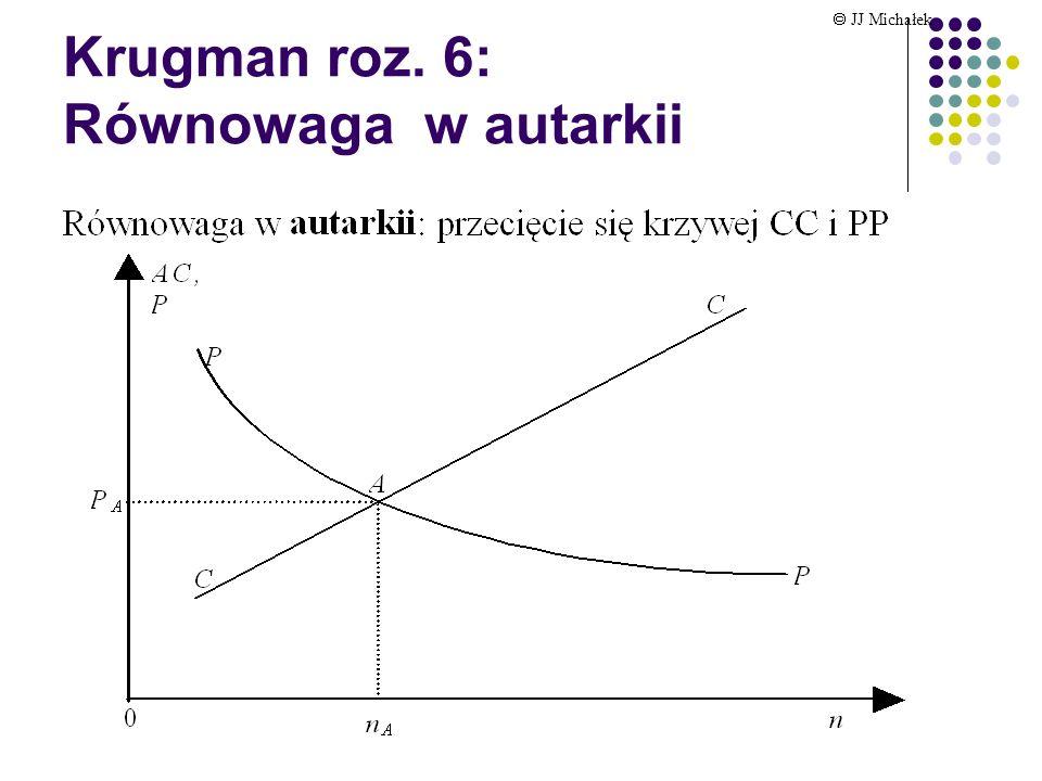 Krugman roz. 6: krzywa cen (PP) JJ Michałek