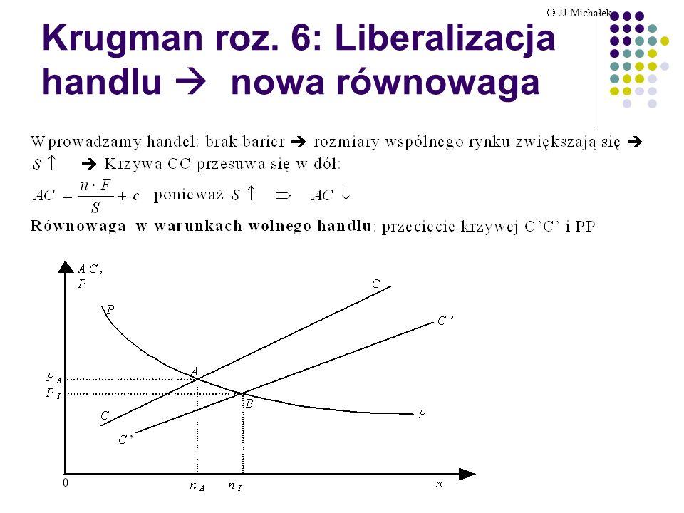 Krugman roz. 6: Liberalizacja handlu nowa równowaga JJ Michałek