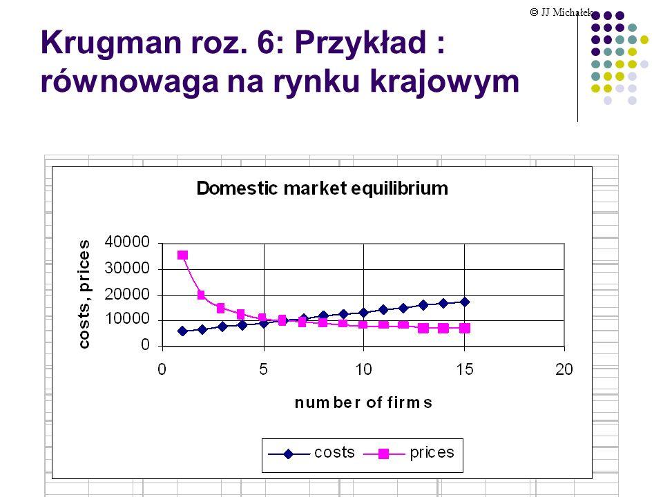 Krugman roz. 6: Przykład : równowaga na rynku krajowym JJ Michałek