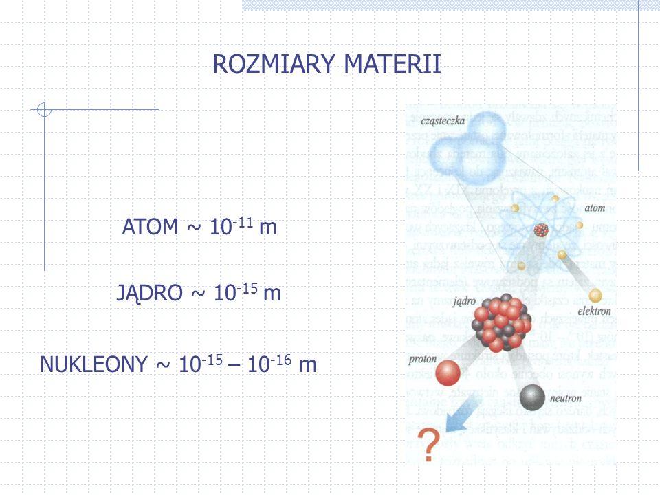 ROZMIARY MATERII ATOM ~ 10 -11 m JĄDRO ~ 10 -15 m NUKLEONY ~ 10 -15 – 10 -16 m