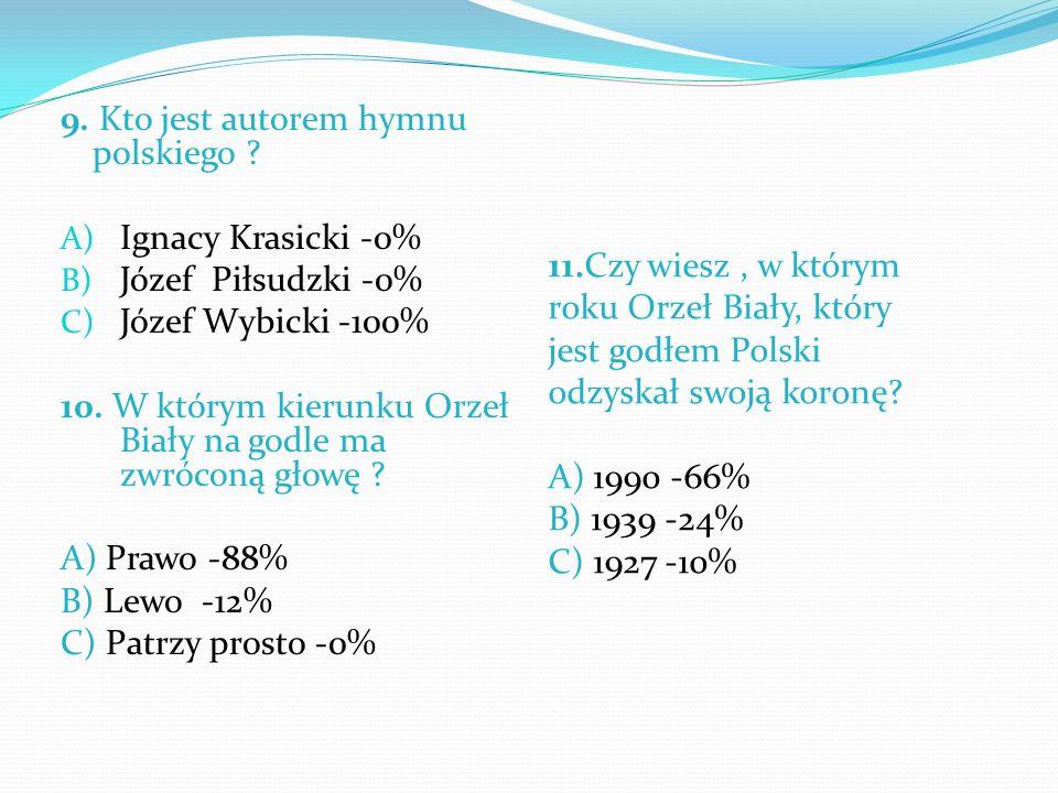 9. Kto jest autorem hymnu polskiego ? A) Ignacy Krasicki -0% B) Józef Piłsudzki -0% C) Józef Wybicki -100% 10. W którym kierunku Orzeł Biały na godle