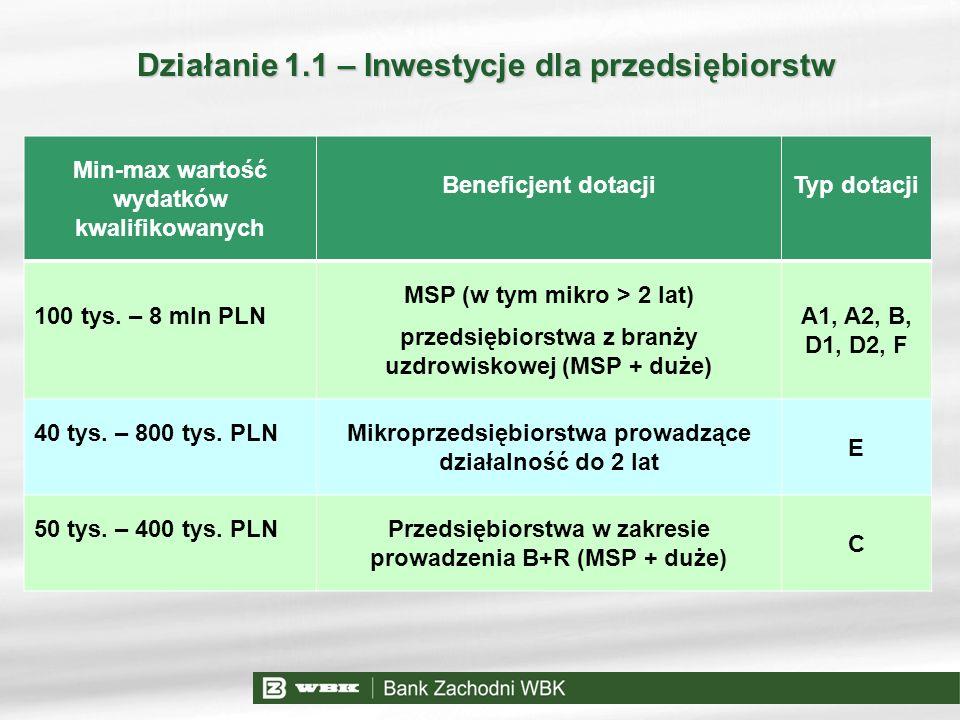 Min-max wartość wydatków kwalifikowanych Beneficjent dotacjiTyp dotacji 100 tys. – 8 mln PLN MSP (w tym mikro > 2 lat) przedsiębiorstwa z branży uzdro