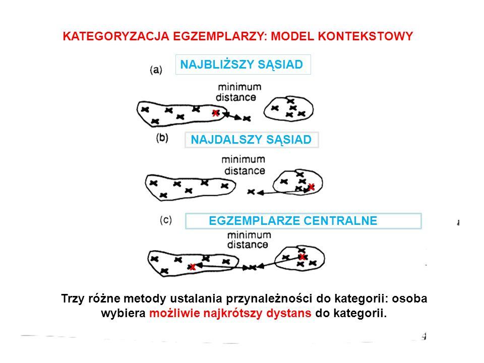 NAJBLIŻSZY SĄSIAD NAJDALSZY SĄSIAD EGZEMPLARZE CENTRALNE CE x x x x KATEGORYZACJA EGZEMPLARZY: MODEL KONTEKSTOWY Trzy różne metody ustalania przynależności do kategorii: osoba wybiera możliwie najkrótszy dystans do kategorii.