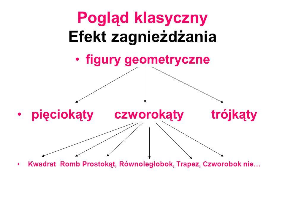 Pogląd klasyczny Efekt zagnieżdżania figury geometryczne pięciokąty czworokąty trójkąty Kwadrat Romb Prostokąt, Równoległobok, Trapez, Czworobok nie…