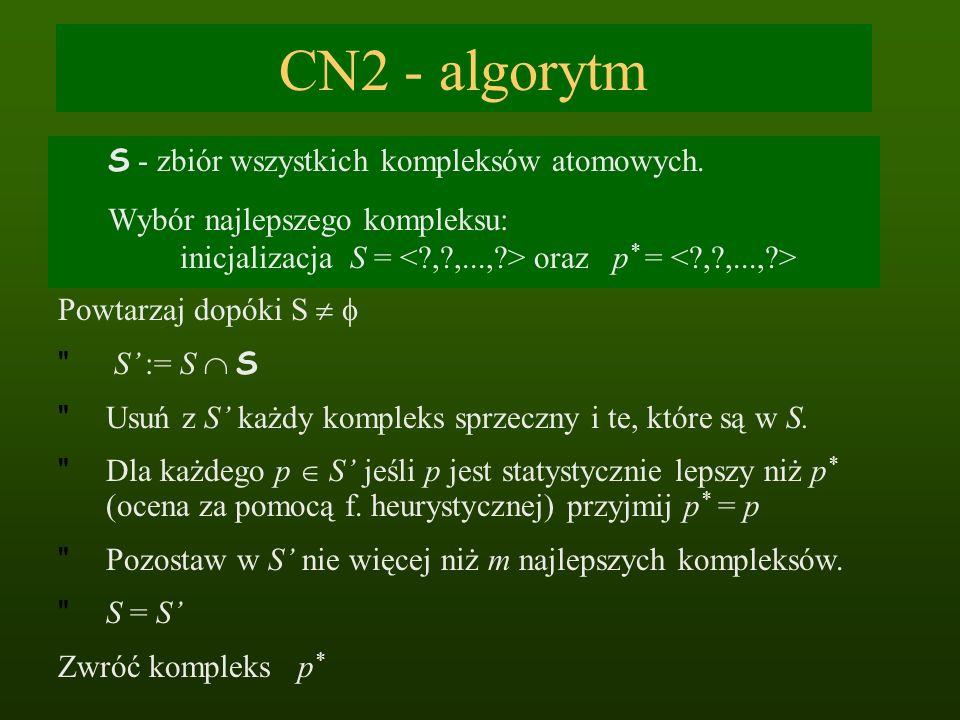 CN2 - algorytm S - zbiór wszystkich kompleksów atomowych. Wybór najlepszego kompleksu: inicjalizacja S = oraz p * = Powtarzaj dopóki S S := S S
