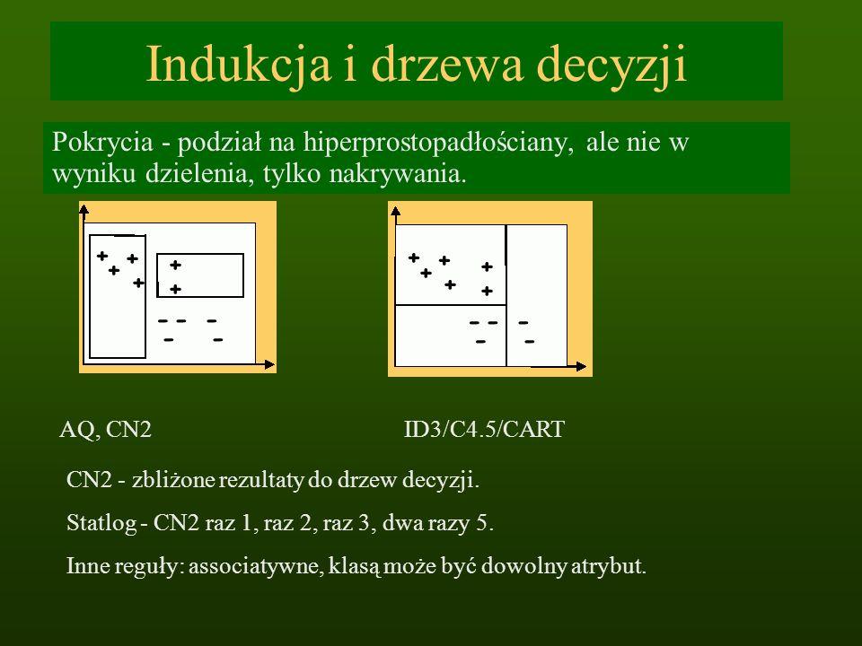 Indukcja i drzewa decyzji Pokrycia - podział na hiperprostopadłościany, ale nie w wyniku dzielenia, tylko nakrywania. AQ, CN2ID3/C4.5/CART CN2 - zbliż