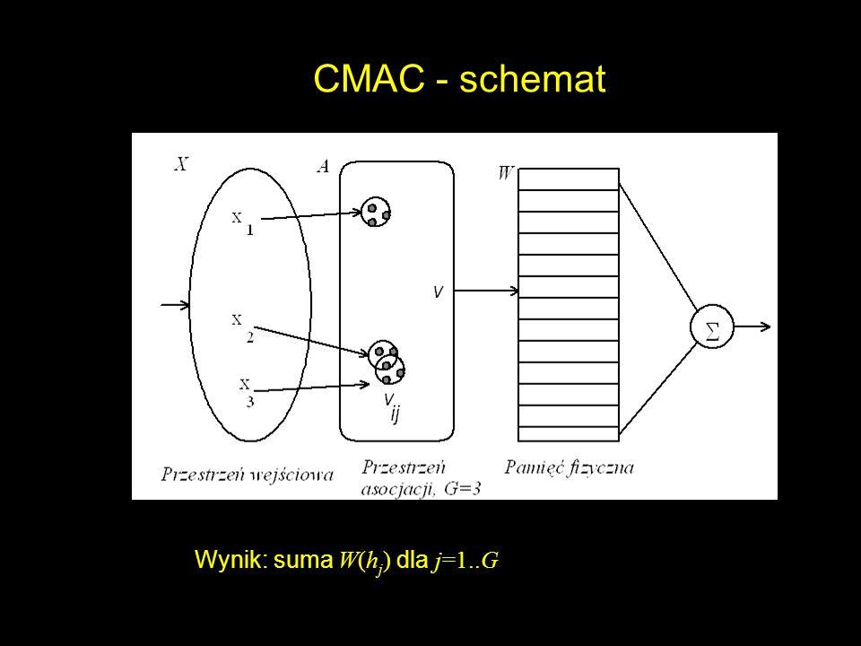 CMAC - schemat Wynik: suma W(h j ) dla j=1..G