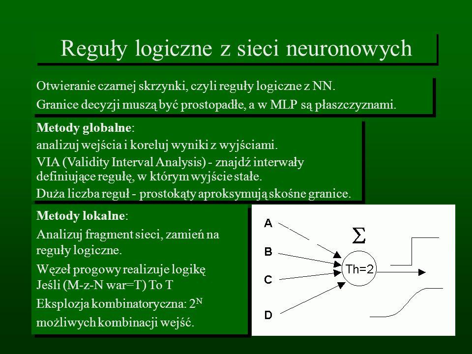 Reguły logiczne z sieci neuronowych Otwieranie czarnej skrzynki, czyli reguły logiczne z NN. Granice decyzji muszą być prostopadłe, a w MLP są płaszcz