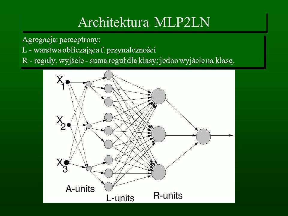 Architektura MLP2LN Agregacja: perceptrony; L - warstwa obliczająca f. przynależności R - reguły, wyjście - suma reguł dla klasy; jedno wyjście na kla