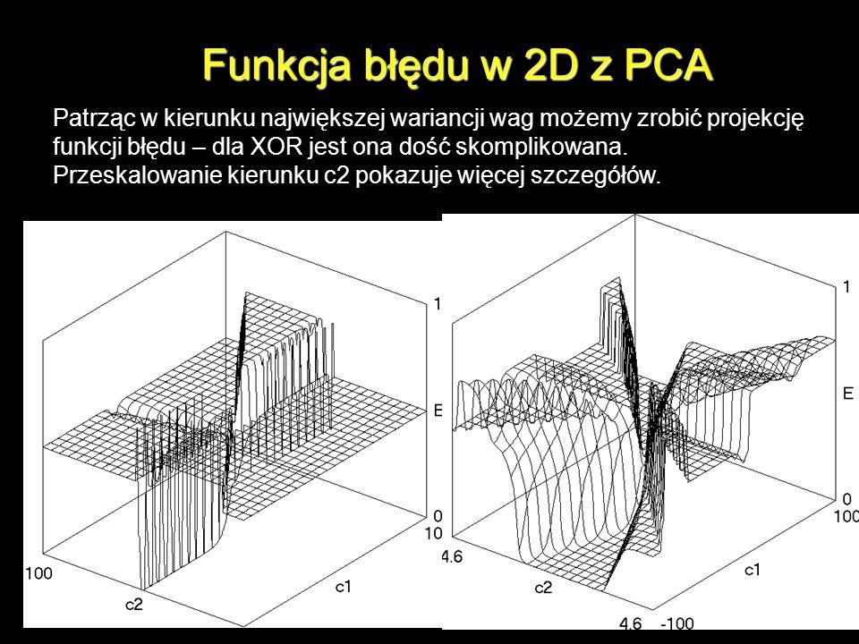 Funkcja błędu w 2D z PCA Patrząc w kierunku największej wariancji wag możemy zrobić projekcję funkcji błędu – dla XOR jest ona dość skomplikowana. Prz