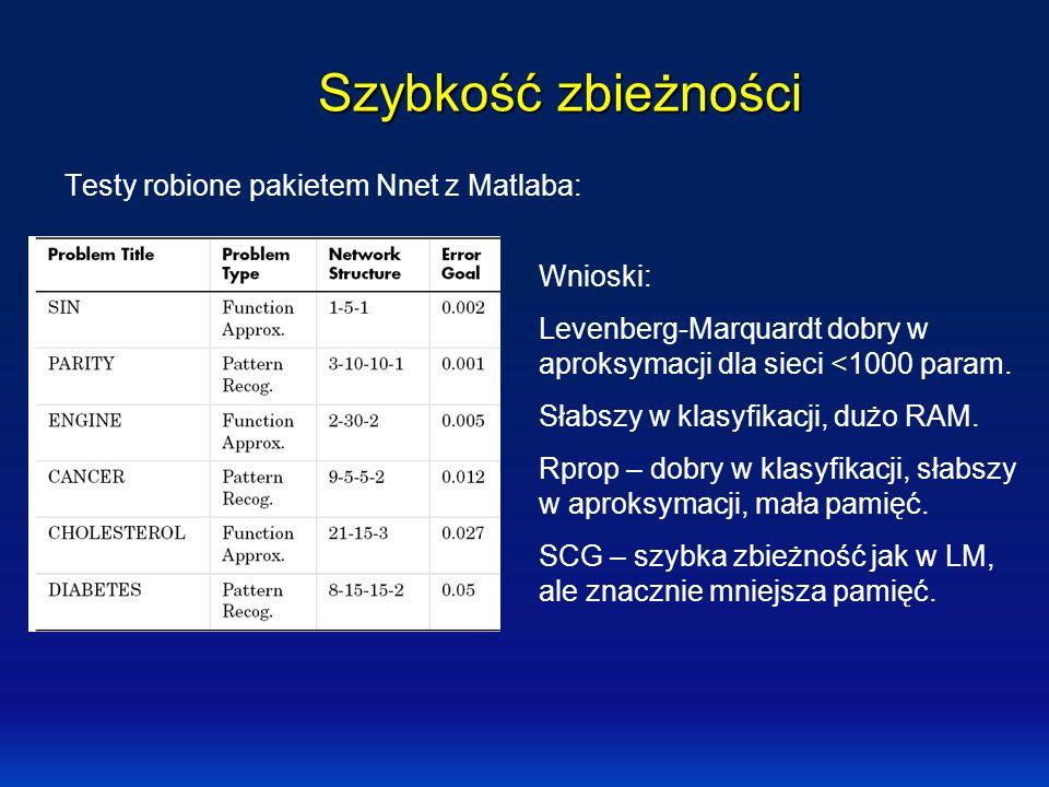 Szybkość zbieżności Testy robione pakietem Nnet z Matlaba: Wnioski: Levenberg-Marquardt dobry w aproksymacji dla sieci <1000 param. Słabszy w klasyfik