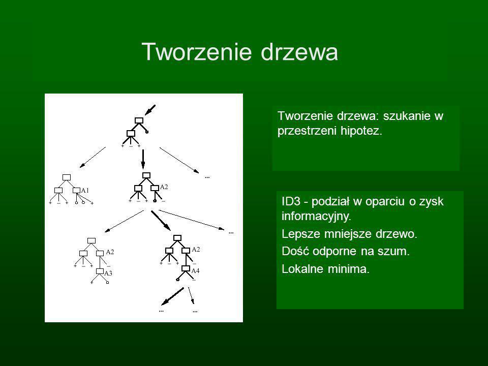 Tworzenie drzewa Tworzenie drzewa: szukanie w przestrzeni hipotez. ID3 - podział w oparciu o zysk informacyjny. Lepsze mniejsze drzewo. Dość odporne n