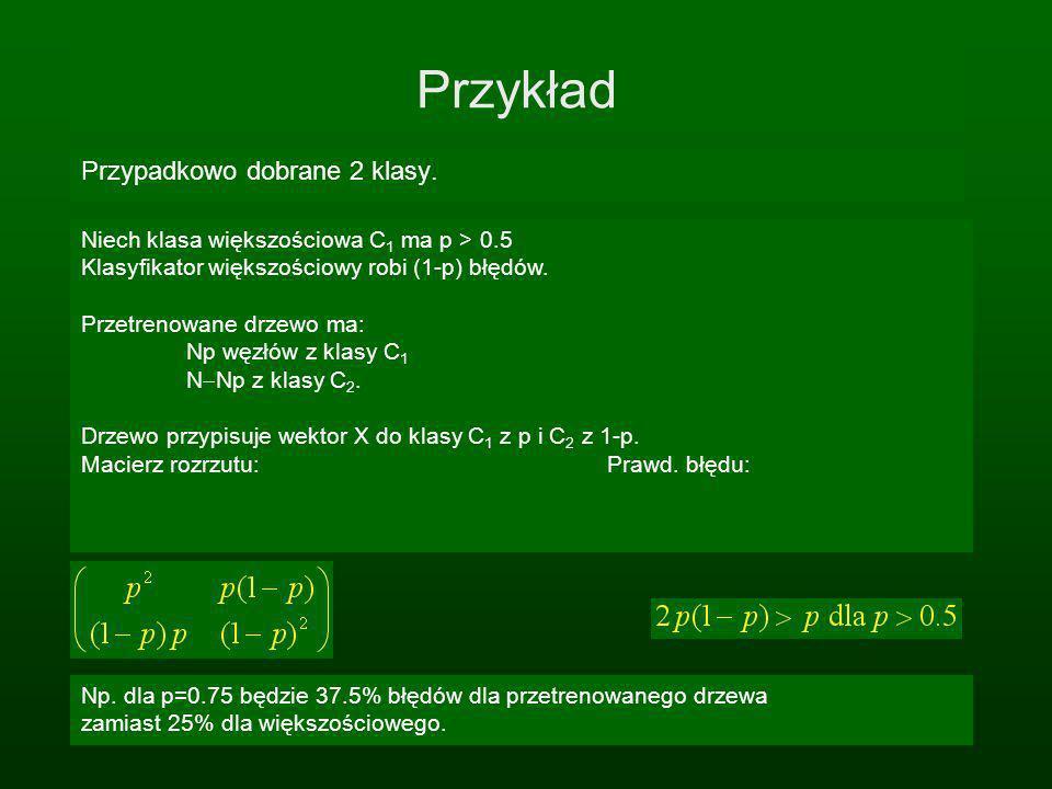 Przykład Przypadkowo dobrane 2 klasy. Niech klasa większościowa C 1 ma p > 0.5 Klasyfikator większościowy robi (1-p) błędów. Przetrenowane drzewo ma: