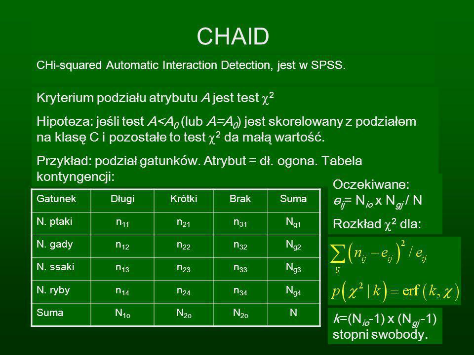 CHAID CHi-squared Automatic Interaction Detection, jest w SPSS. Kryterium podziału atrybutu A jest test 2 Hipoteza: jeśli test A<A 0 (lub A=A 0 ) jest
