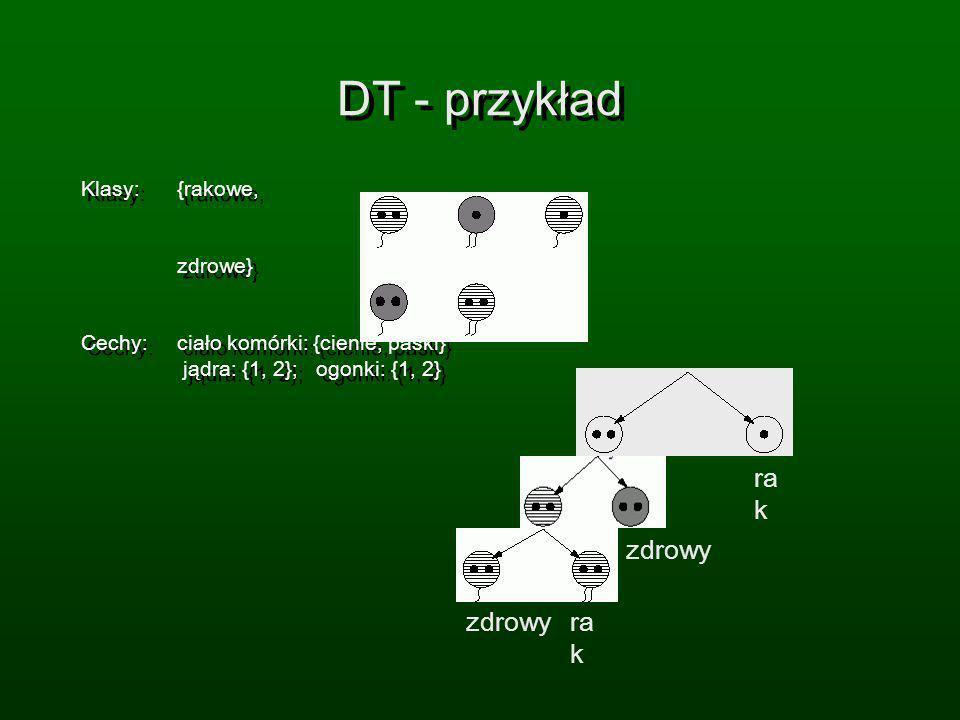 DT - przykład Klasy: {rakowe, zdrowe} Cechy: ciało komórki: {cienie, paski} jądra: {1, 2}; ogonki: {1, 2} Klasy: {rakowe, zdrowe} Cechy: ciało komórki