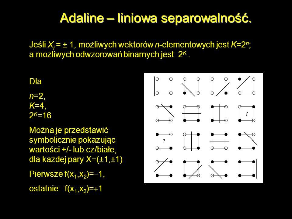 Adaline – liniowa separowalność. Jeśli X i = ± 1, możliwych wektorów n-elementowych jest K=2 n ; a możliwych odwzorowań binarnych jest 2 K. Dla n=2, K