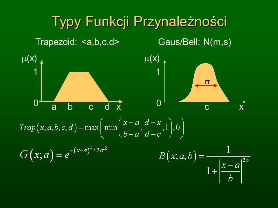 Typy Funkcji Przynależności x (x) 1 0 abcd Trapezoid: x (x) 1 0 Gaus/Bell: N(m,s) c