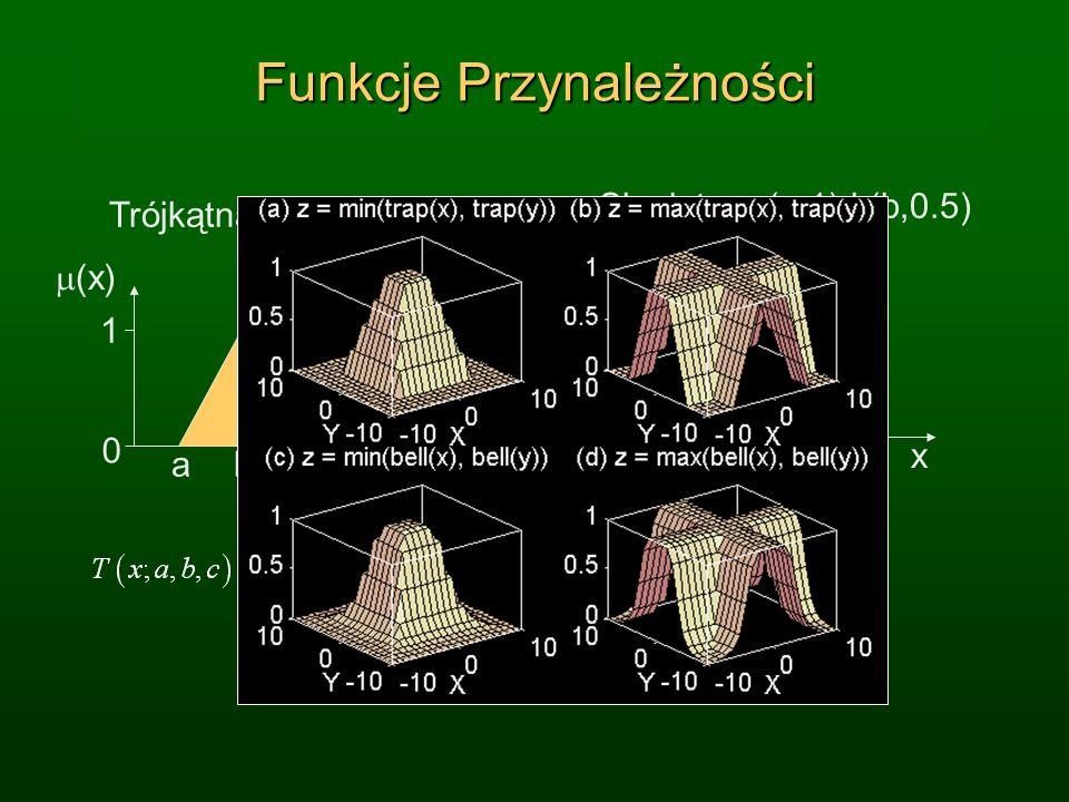 Funkcje Przynależności (x) Singleton: (a,1) i (b,0.5) x 1 0 ab (x) x 1 0 abc Trójkątna: