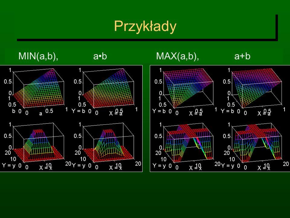Przykłady MIN(a,b), ab MAX(a,b), a+b