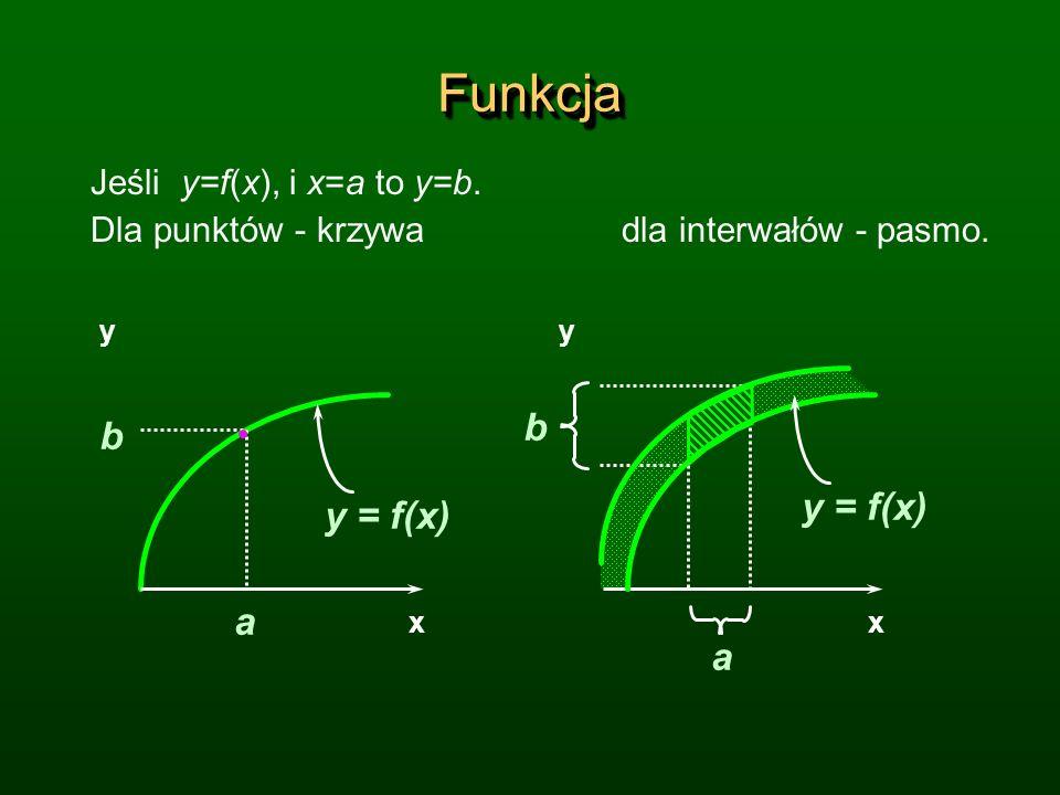 FunkcjaFunkcja Jeśli y=f(x), i x=a to y=b. Dla punktów - krzywa dla interwałów - pasmo. a b y xx y a b y = f(x)