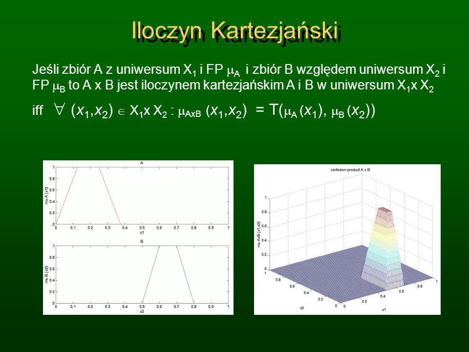 Jeśli zbiór A z uniwersum X 1 i FP A i zbiór B względem uniwersum X 2 i FP B to A x B jest iloczynem kartezjańskim A i B w uniwersum X 1 x X 2 iff (x