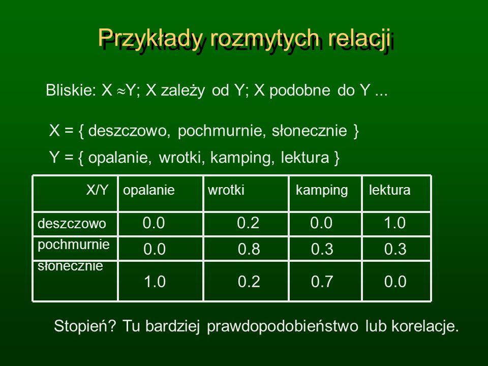 Przykłady rozmytych relacji X = { deszczowo, pochmurnie, słonecznie } Y = { opalanie, wrotki, kamping, lektura } deszczowo pochmurnie słonecznie X/Y o