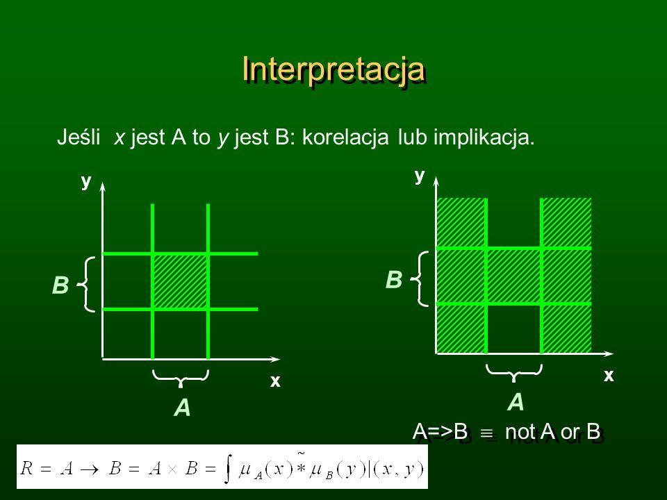 Interpretacja Jeśli x jest A to y jest B: korelacja lub implikacja. A=>B not A or B A B x y A B y x